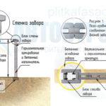 Видео-инструкция по строительству забора из блоков