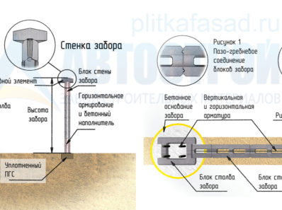 Статья: блоки для заборов автострой